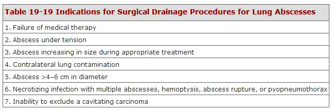 ... for Surgical Drainage Procedure for Lung Abscess (Schwartz